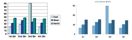 Figure 2: Before and after. At left, we used PowerPoint's default settings to create a basic bar chart. At right, a few basic data visualization techniques can add significant power to your PowerPoint message.